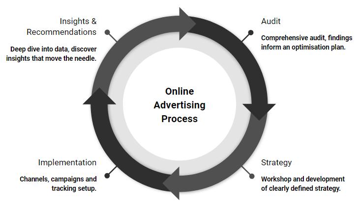 search engine marketing process