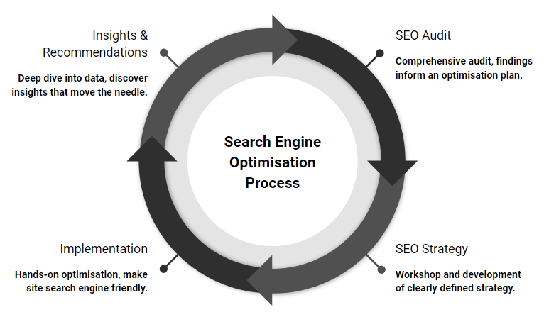 search engine optimisation process